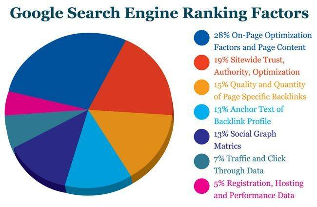 Tips For Building Backlinks to Your Website